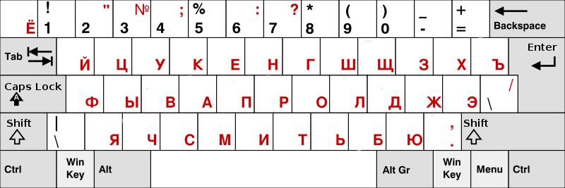 знаки препинания русская раскладка