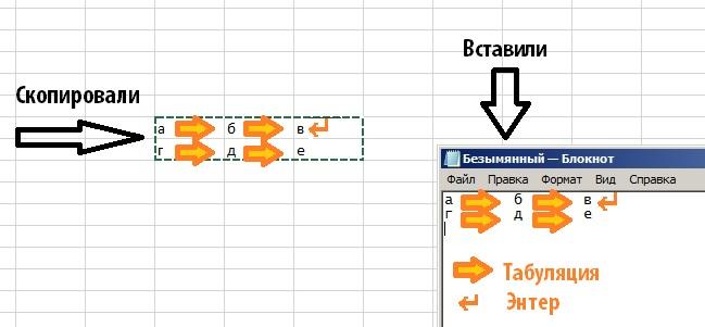 Ячейки в строку заменяются на табуляцию, ячейки в столбец на знак абзаца