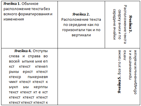 Как по-разному разместить текст в ячейках таблицы